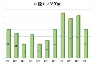症例統計【口腔カンジダ症】